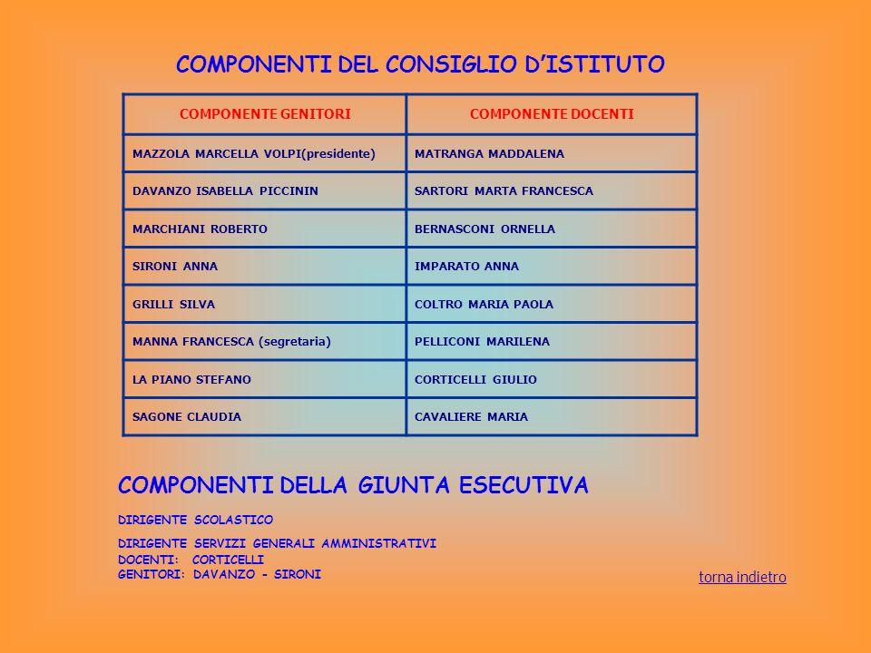 COMPONENTI DEL CONSIGLIO D ISTITUTO COMPONENTE GENITORICOMPONENTE DOCENTI MAZZOLA MARCELLA VOLPI(presidente)MATRANGA MADDALENA DAVANZO ISABELLA PICCIN