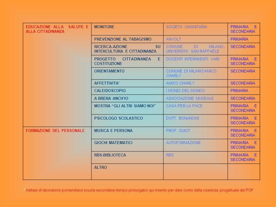 EDUCAZIONE ALLA SALUTE E ALLA CITTADINANZA MONITORESOCIETA UMANITARIAPRIMARIA E SECONDARIA PREVENZIONE AL TABAGISMOANVOLTPRIMARIA RICERCA-AZIONE SU IN