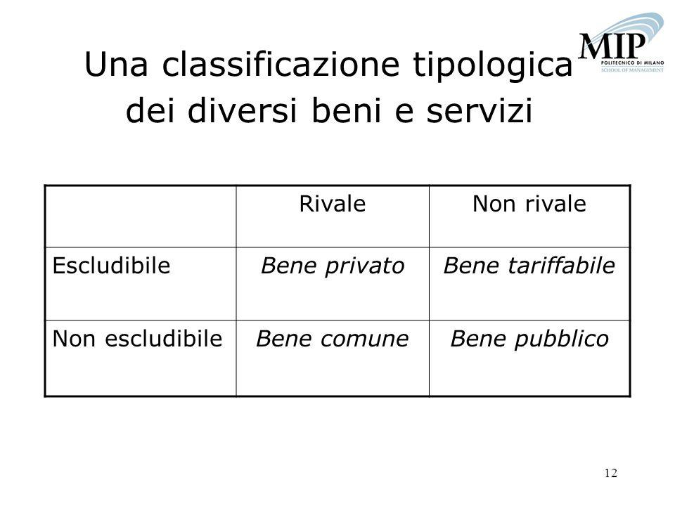 12 Una classificazione tipologica dei diversi beni e servizi RivaleNon rivale EscludibileBene privatoBene tariffabile Non escludibileBene comuneBene p