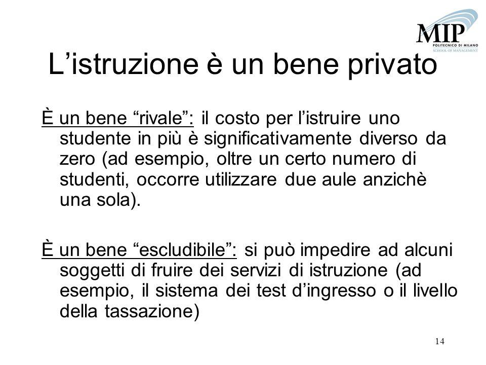 14 Listruzione è un bene privato È un bene rivale: il costo per listruire uno studente in più è significativamente diverso da zero (ad esempio, oltre