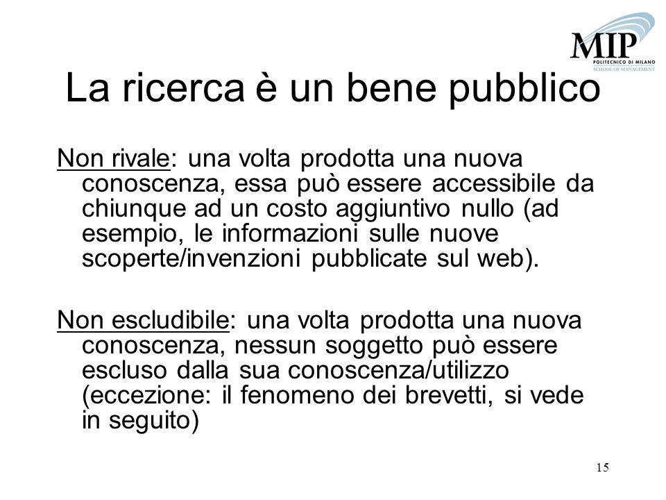 15 La ricerca è un bene pubblico Non rivale: una volta prodotta una nuova conoscenza, essa può essere accessibile da chiunque ad un costo aggiuntivo n
