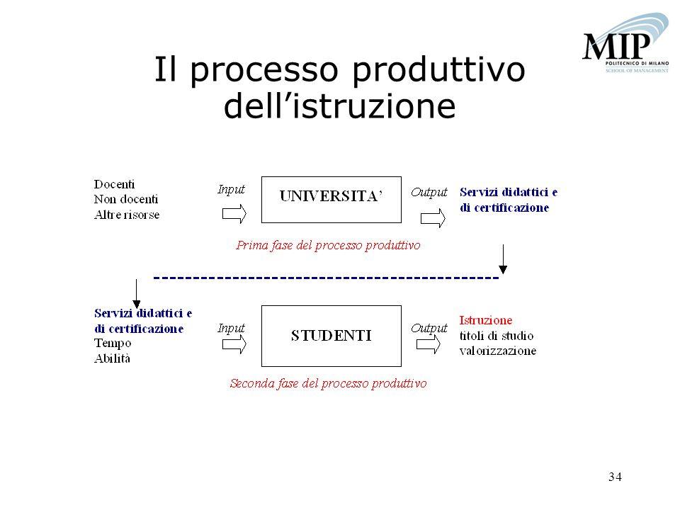 34 Il processo produttivo dellistruzione
