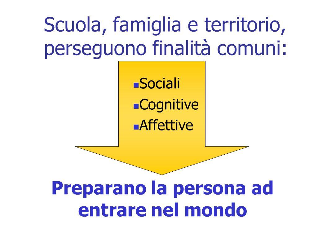 Scuola, famiglia e territorio, perseguono finalità comuni: Sociali Cognitive Affettive Preparano la persona ad entrare nel mondo