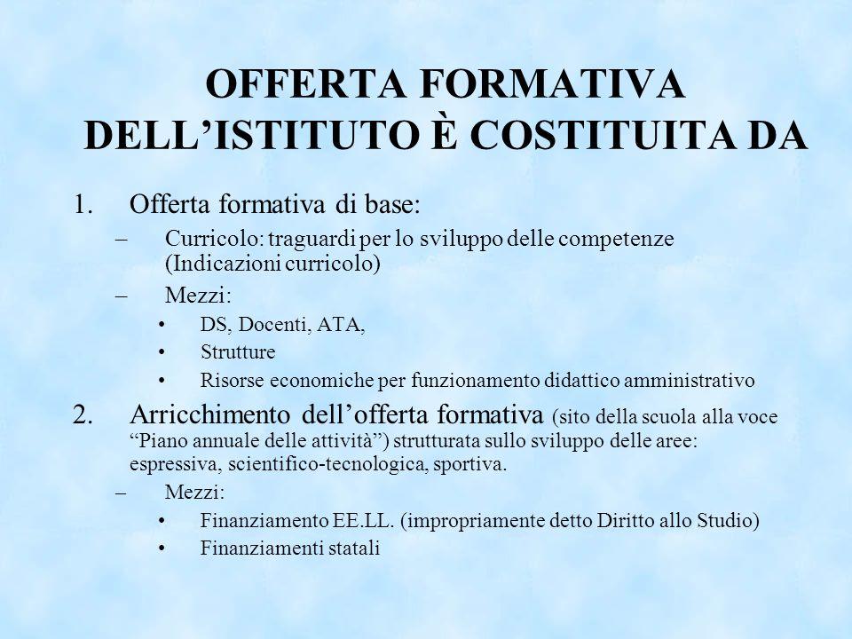 OFFERTA FORMATIVA DELLISTITUTO È COSTITUITA DA 1.Offerta formativa di base: –Curricolo: traguardi per lo sviluppo delle competenze (Indicazioni curric