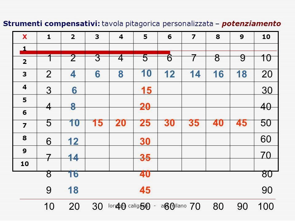 lorenzo caligaris - aid milano Strumenti compensativi: tavola pitagorica personalizzata – potenziamento X12345678910 1 2 3 4 5 6 7 8 9 123456789 2 3 4
