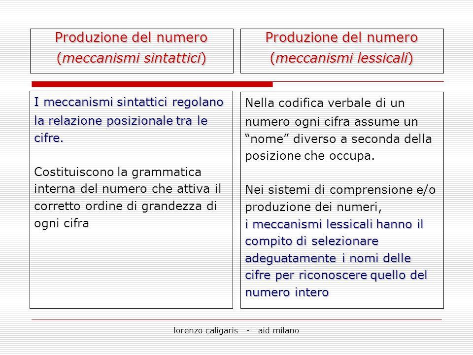 lorenzo caligaris - aid milano Dettato di numeri Lettura di numeri Trasformazione in cifre da parole-numero a numerali codifica sintattica del numero Operazioni di transcodifica numerica Produzione del numero (meccanismi sintattici e lessicali)