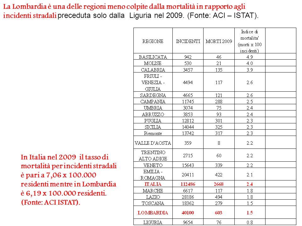 La Lombardia è una delle regioni meno colpite dalla mortalità in rapporto agli incidenti stradali preceduta solo dalla Liguria nel 2009.