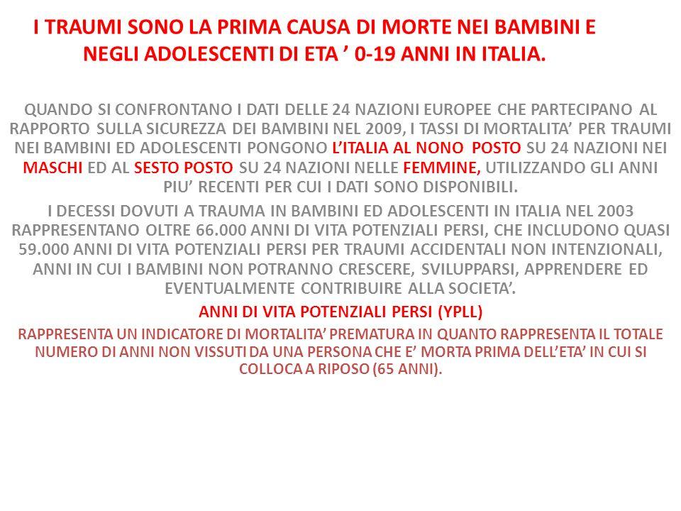I TRAUMI SONO LA PRIMA CAUSA DI MORTE NEI BAMBINI E NEGLI ADOLESCENTI DI ETA 0-19 ANNI IN ITALIA.