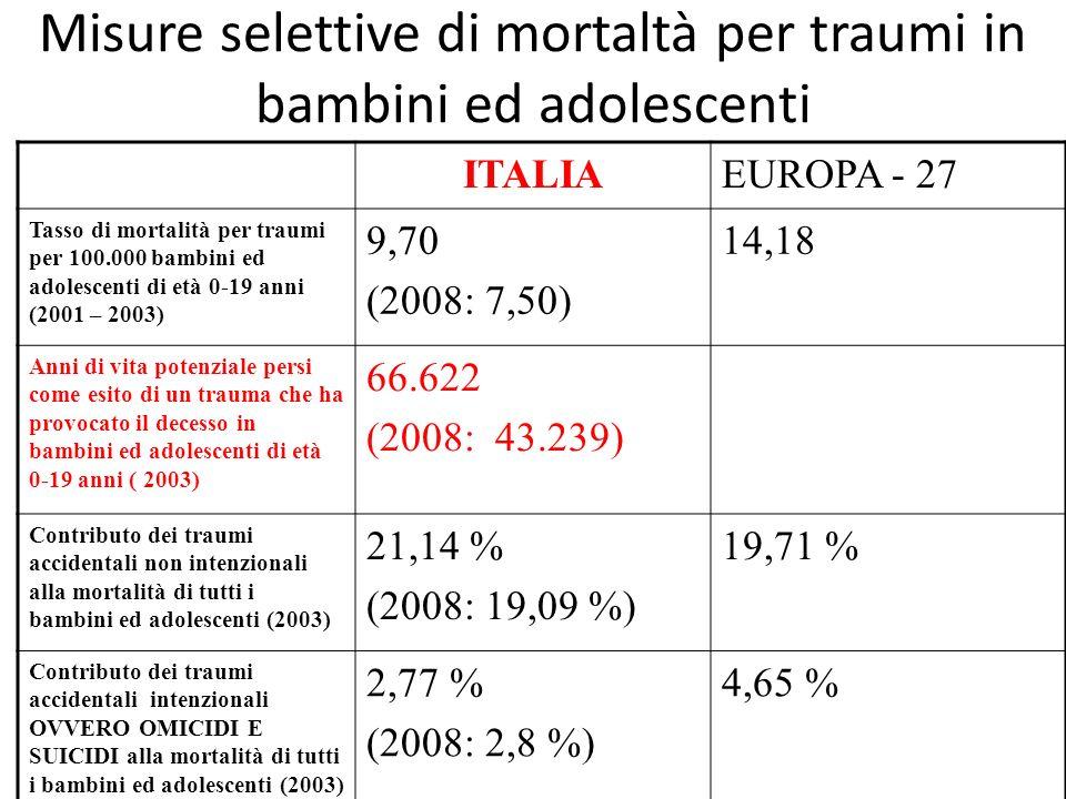 Misure selettive di mortaltà per traumi in bambini ed adolescenti ITALIAEUROPA - 27 Tasso di mortalità per traumi per 100.000 bambini ed adolescenti di età 0-19 anni (2001 – 2003) 9,70 (2008: 7,50) 14,18 Anni di vita potenziale persi come esito di un trauma che ha provocato il decesso in bambini ed adolescenti di età 0-19 anni ( 2003) 66.622 (2008: 43.239) Contributo dei traumi accidentali non intenzionali alla mortalità di tutti i bambini ed adolescenti (2003) 21,14 % (2008: 19,09 %) 19,71 % Contributo dei traumi accidentali intenzionali OVVERO OMICIDI E SUICIDI alla mortalità di tutti i bambini ed adolescenti (2003) 2,77 % (2008: 2,8 %) 4,65 %