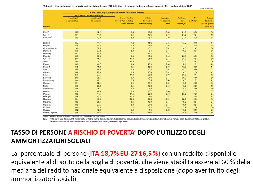 TASSO DI PERSONE A RISCHIO DI POVERTA DOPO LUTILIZZO DEGLI AMMORTIZZATORI SOCIALI La percentuale di persone (ITA 18,7% EU-27 16,5 %) con un reddito disponibile equivalente al di sotto della soglia di povertà, che viene stabilita essere al 60 % della mediana del reddito nazionale equivalente a disposizione (dopo aver fruito degli ammortizzatori sociali).