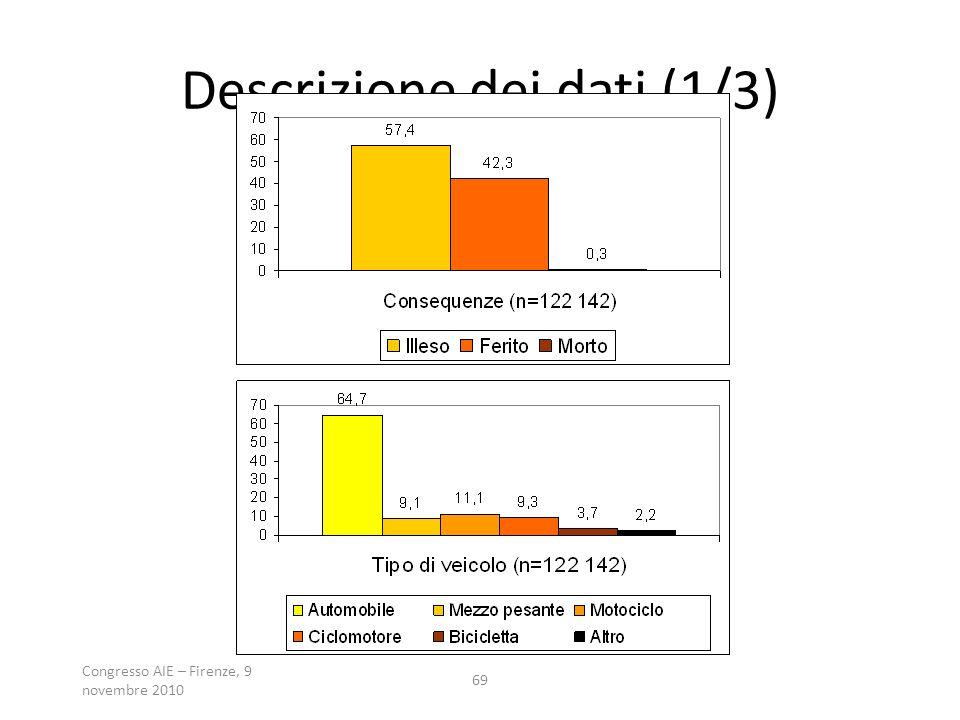 Congresso AIE – Firenze, 9 novembre 2010 69 Descrizione dei dati (1/3)