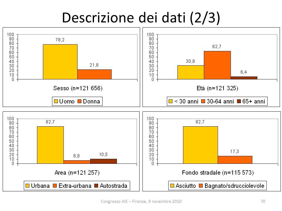 Congresso AIE – Firenze, 9 novembre 201070 Descrizione dei dati (2/3)