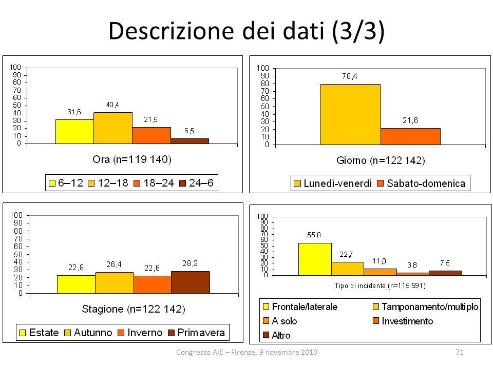 Congresso AIE – Firenze, 9 novembre 201071 Descrizione dei dati (3/3)