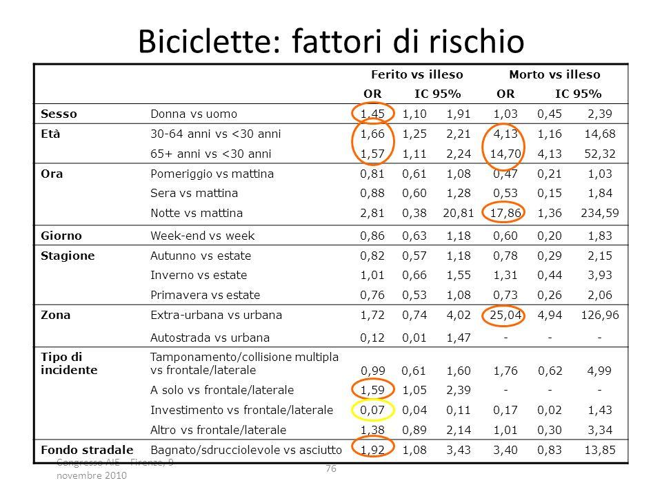Congresso AIE – Firenze, 9 novembre 2010 76 Biciclette: fattori di rischio Ferito vs illesoMorto vs illeso ORIC 95%ORIC 95% SessoDonna vs uomo1,451,101,911,030,452,39 Età30-64 anni vs <30 anni1,661,252,214,131,1614,68 65+ anni vs <30 anni1,571,112,2414,704,1352,32 OraPomeriggio vs mattina0,810,611,080,470,211,03 Sera vs mattina0,880,601,280,530,151,84 Notte vs mattina2,810,3820,8117,861,36234,59 GiornoWeek-end vs week0,860,631,180,600,201,83 StagioneAutunno vs estate0,820,571,180,780,292,15 Inverno vs estate1,010,661,551,310,443,93 Primavera vs estate0,760,531,080,730,262,06 ZonaExtra-urbana vs urbana1,720,744,0225,044,94126,96 Autostrada vs urbana0,120,011,47--- Tipo di incidente Tamponamento/collisione multipla vs frontale/laterale 0,990,611,601,760,624,99 A solo vs frontale/laterale1,591,052,39--- Investimento vs frontale/laterale0,070,040,110,170,021,43 Altro vs frontale/laterale1,380,892,141,010,303,34 Fondo stradaleBagnato/sdrucciolevole vs asciutto1,921,083,433,400,8313,85