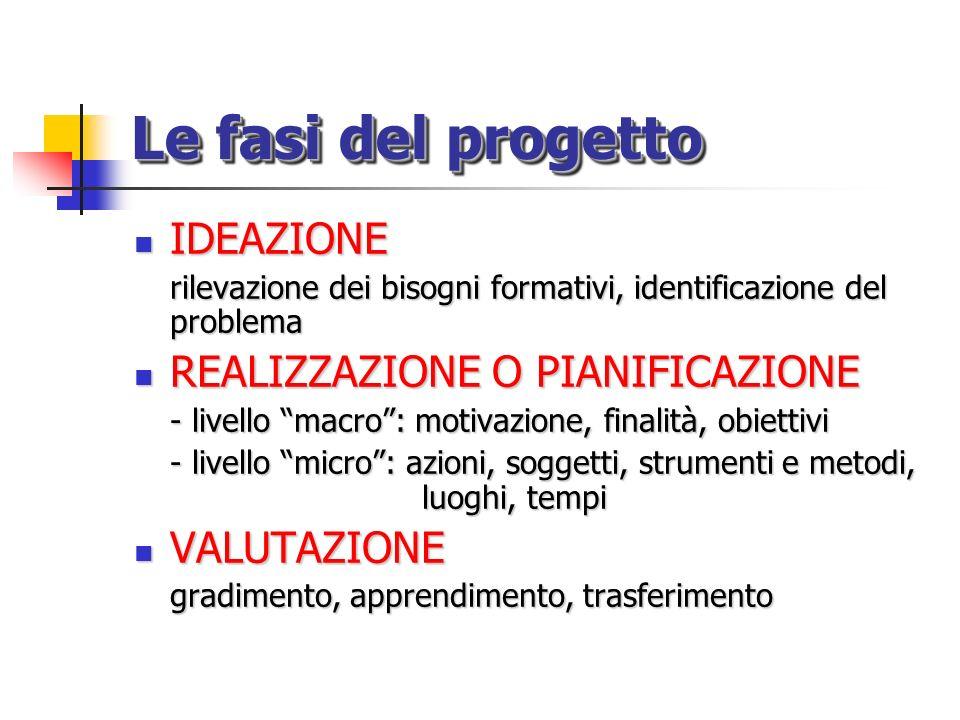 Le fasi del progetto IDEAZIONE IDEAZIONE rilevazione dei bisogni formativi, identificazione del problema REALIZZAZIONE O PIANIFICAZIONE REALIZZAZIONE