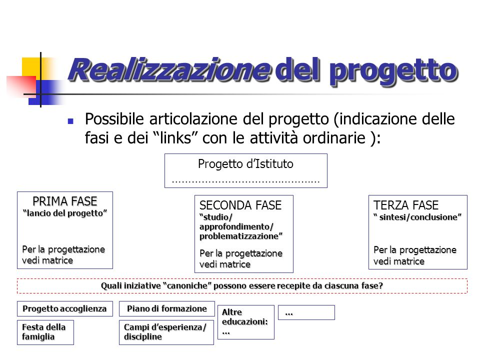 Realizzazione del progetto Possibile articolazione del progetto (indicazione delle fasi e dei links con le attività ordinarie ): Progetto dIstituto ……