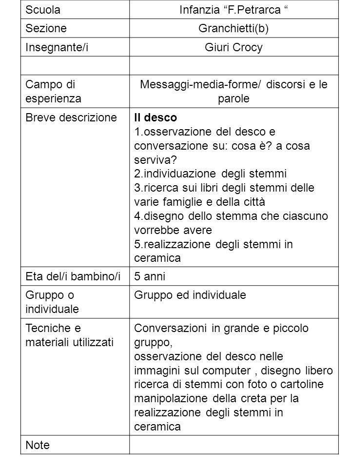 ScuolaInfanzia F.Petrarca SezioneGranchietti(b) Insegnante/iGiuri Crocy Campo di esperienza Messaggi-media-forme/ discorsi e le parole Breve descrizio
