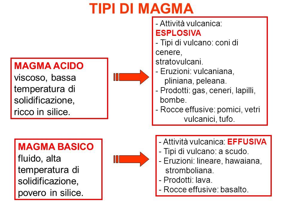 TIPI DI MAGMA MAGMA ACIDO viscoso, bassa temperatura di solidificazione, ricco in silice. MAGMA BASICO fluido, alta temperatura di solidificazione, po