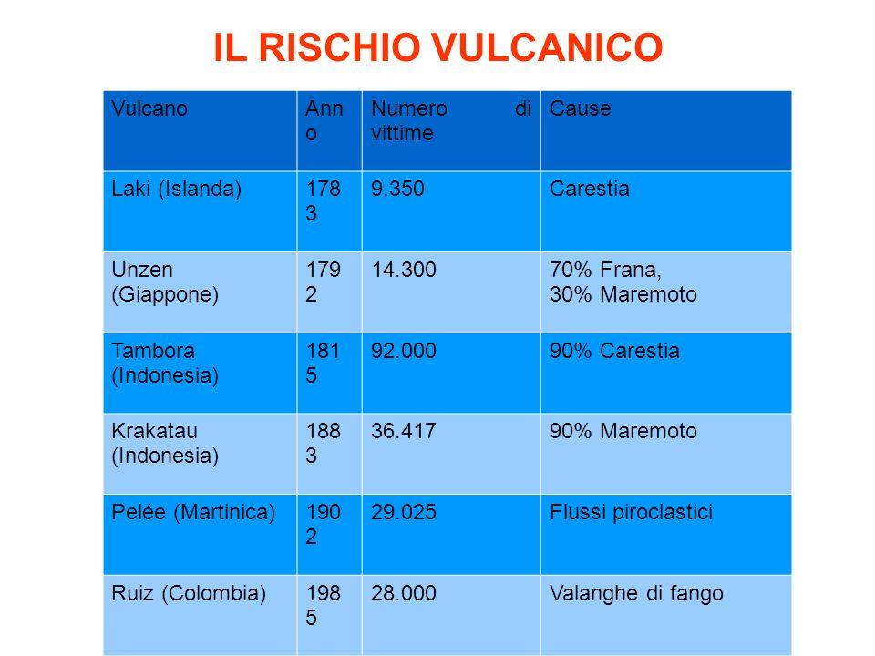 VulcanoAnn o Numero di vittime Cause Laki (Islanda)178 3 9.350Carestia Unzen (Giappone) 179 2 14.30070% Frana, 30% Maremoto Tambora (Indonesia) 181 5