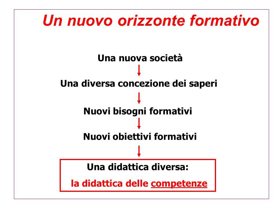 Un nuovo orizzonte formativo Una nuova società Una diversa concezione dei saperi Nuovi bisogni formativi Nuovi obiettivi formativi Una didattica diver