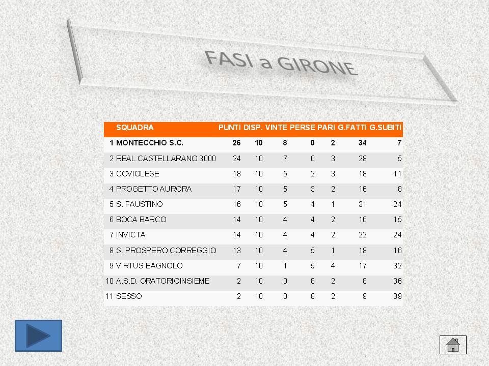 MONTECCHIO: 3 A 0 SUL BOCABARCO Montecchio che batte il Boca Barco e vola, in finale contra il Castellarano e alle fasi regionali di Cesenatico Reggio