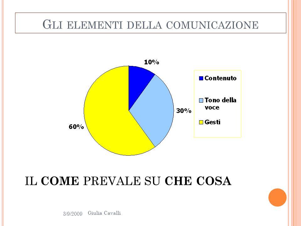 G LI ELEMENTI DELLA COMUNICAZIONE IL COME PREVALE SU CHE COSA 3/9/2009 21 Giulia Cavalli