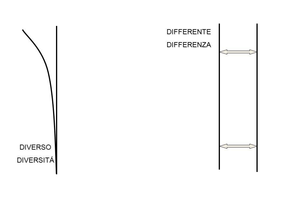 DIVERSODIVERSITÁ DIFFERENTEDIFFERENZA
