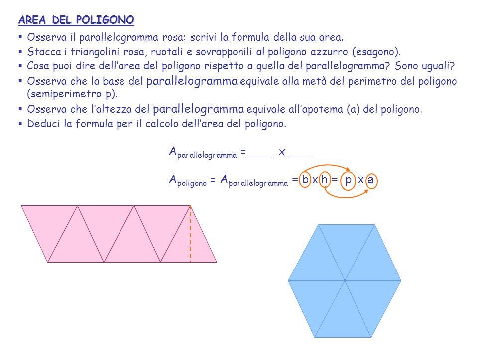 AREA DEL POLIGONO Osserva il parallelogramma rosa: scrivi la formula della sua area. Stacca i triangolini rosa, ruotali e sovrapponili al poligono azz