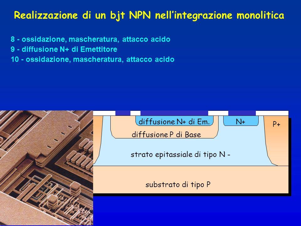 8 - ossidazione, mascheratura, attacco acido strato epitassiale di tipo N - substrato di tipo P Realizzazione di un bjt NPN nellintegrazione monolitica diffusione P di Base 9 - diffusione N+ di Emettitore diffusione N+ di Em.N+ 10 - ossidazione, mascheratura, attacco acido P+