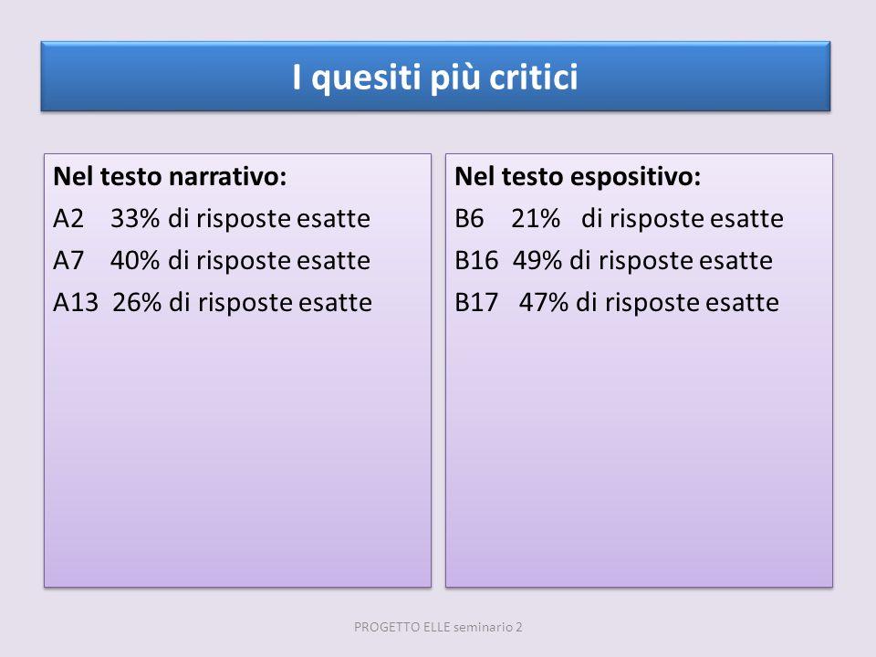 I quesiti più critici Nel testo narrativo: A2 33% di risposte esatte A7 40% di risposte esatte A13 26% di risposte esatte Nel testo narrativo: A2 33%