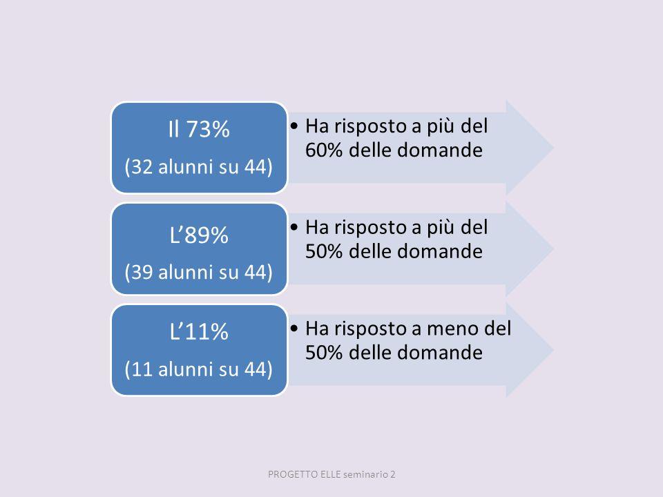 Ha risposto a più del 60% delle domande Il 73% (32 alunni su 44) Ha risposto a più del 50% delle domande L89% (39 alunni su 44) Ha risposto a meno del