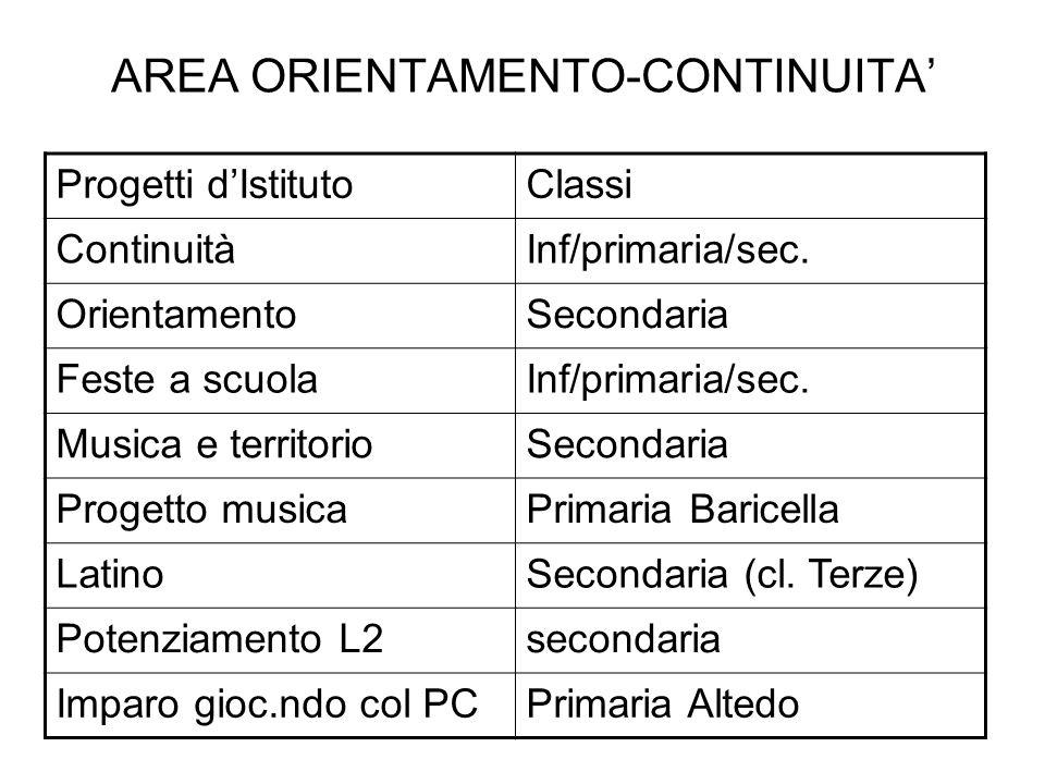 AREA ORIENTAMENTO-CONTINUITA Progetti dIstitutoClassi ContinuitàInf/primaria/sec. OrientamentoSecondaria Feste a scuolaInf/primaria/sec. Musica e terr