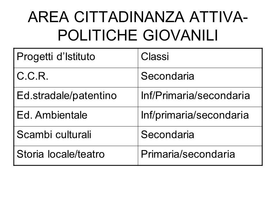 AREA CITTADINANZA ATTIVA- POLITICHE GIOVANILI Progetti dIstitutoClassi C.C.R.Secondaria Ed.stradale/patentinoInf/Primaria/secondaria Ed. AmbientaleInf