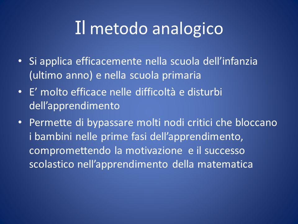 Il metodo analogico Si applica efficacemente nella scuola dellinfanzia (ultimo anno) e nella scuola primaria E molto efficace nelle difficoltà e distu