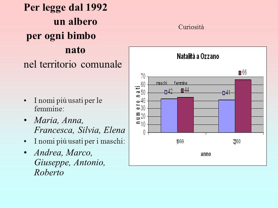 Curiosità Per legge dal 1992 un albero per ogni bimbo nato nel territorio comunale I nomi più usati per le femmine: Maria, Anna, Francesca, Silvia, El