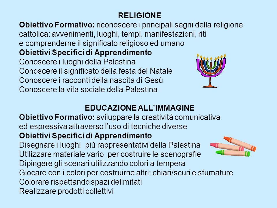 RELIGIONE Obiettivo Formativo: riconoscere i principali segni della religione cattolica: avvenimenti, luoghi, tempi, manifestazioni, riti e comprender