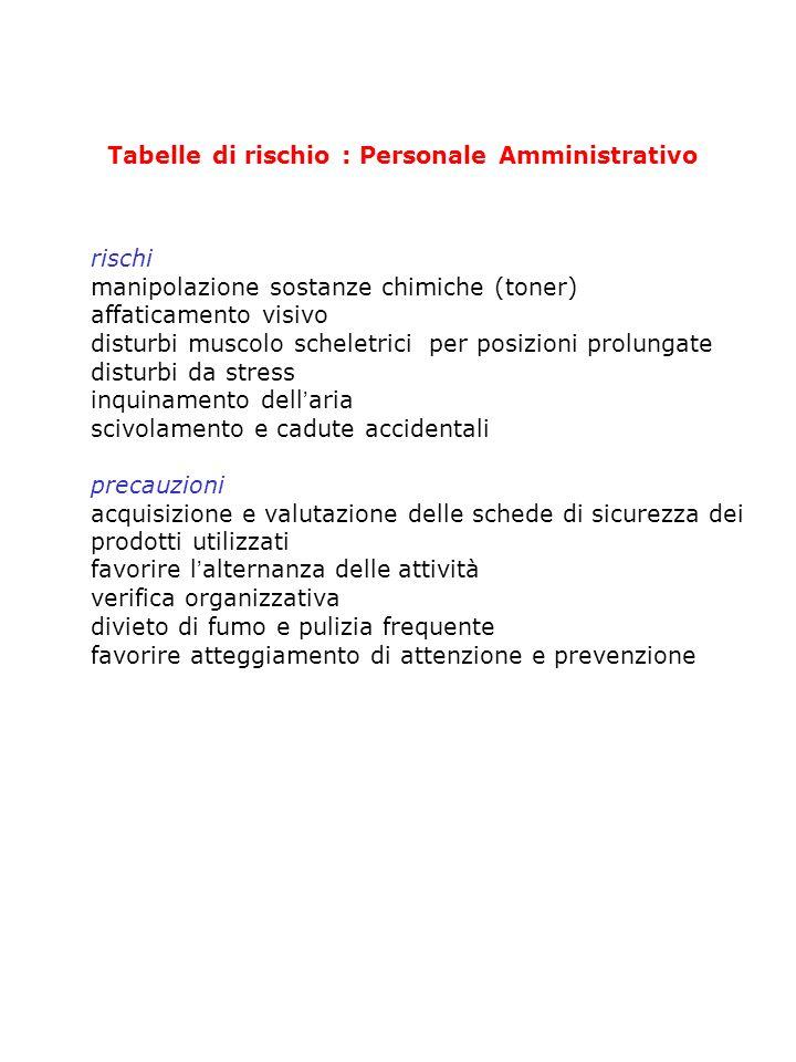 Tabelle di rischio : Collaboratori Scolastici rischi movimentazione dei carichi utilizzo attrezzi per pulizia e contatto accidentale con sostanze chim