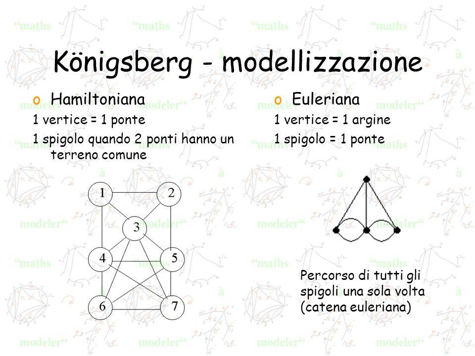 Königsberg - modellizzazione oEuleriana 1 vertice = 1 argine 1 spigolo = 1 ponte oHamiltoniana 1 vertice = 1 ponte 1 spigolo quando 2 ponti hanno un terreno comune Percorso di tutti gli spigoli una sola volta (catena euleriana)
