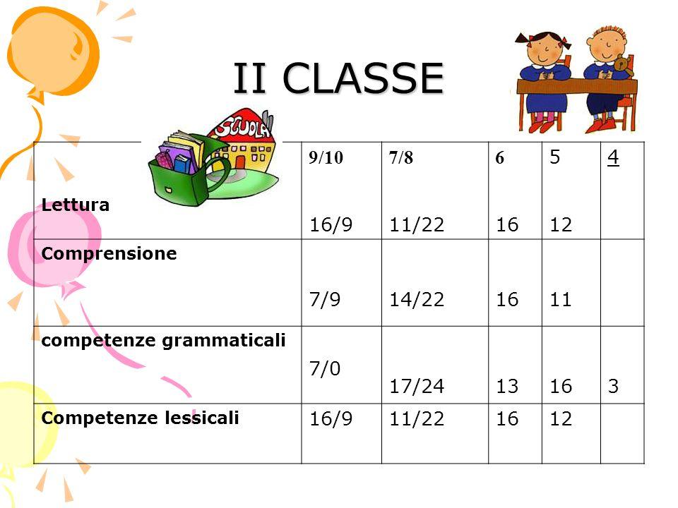 II CLASSE Lettura 9/10 16/9 7/8 11/22 6 16 5 12 4 Comprensione 7/914/221611 competenze grammaticali 7/0 17/2413163 Competenze lessicali 16/911/221612