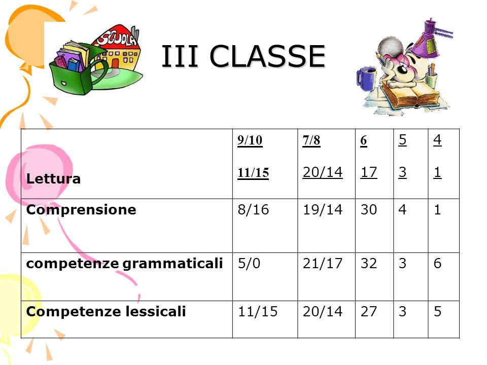 III CLASSE Lettura 9/10 11/15 7/8 20/14 6 17 5353 4141 Comprensione8/1619/143041 competenze grammaticali5/021/173236 Competenze lessicali11/1520/142735