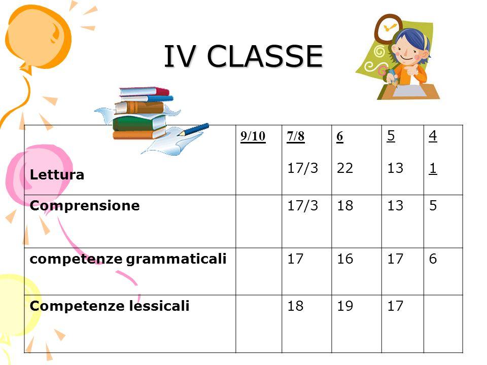 IV CLASSE Lettura 9/107/8 17/3 6 22 5 13 4141 Comprensione17/318135 competenze grammaticali1716176 Competenze lessicali181917