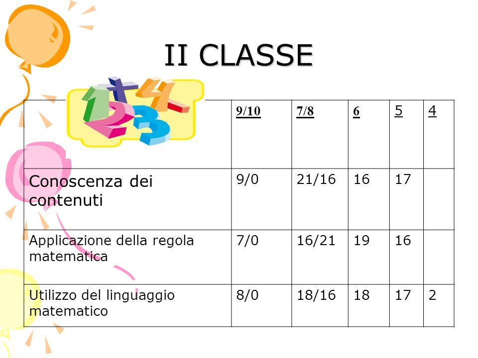 II CLASSE 9/107/86 54 Conoscenza dei contenuti 9/021/161617 Applicazione della regola matematica 7/016/211916 Utilizzo del linguaggio matematico 8/018