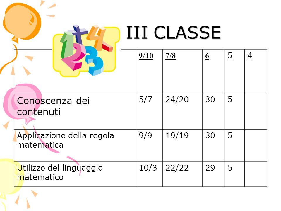 III CLASSE III CLASSE 9/107/86 54 Conoscenza dei contenuti 5/724/20305 Applicazione della regola matematica 9/919/19305 Utilizzo del linguaggio matema
