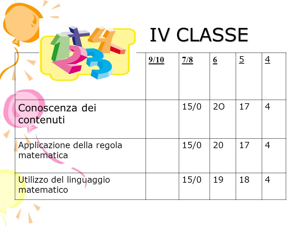 IV CLASSE IV CLASSE 9/107/86 54 Conoscenza dei contenuti 15/02O174 Applicazione della regola matematica 15/020174 Utilizzo del linguaggio matematico 1
