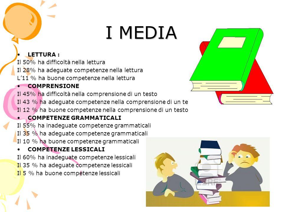 I MEDIA LETTURA : Il 50% ha difficoltà nella lettura Il 28% ha adeguate competenze nella lettura L11 % ha buone competenze nella lettura COMPRENSIONE Il 45% ha difficoltà nella comprensione di un testo Il 43 % ha adeguate competenze nella comprensione di un testo Il 12 % ha buone competenze nella comprensione di un testo COMPETENZE GRAMMATICALI Il 55% ha inadeguate competenze grammaticali Il 35 % ha adeguate competenze grammaticali Il 10 % ha buone competenze grammaticali COMPETENZE LESSICALI Il 60% ha inadeguate competenze lessicali Il 35 % ha adeguate competenze lessicali Il 5 % ha buone competenze lessicali