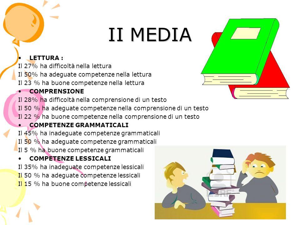 II MEDIA LETTURA : Il 27% ha difficoltà nella lettura Il 50% ha adeguate competenze nella lettura Il 23 % ha buone competenze nella lettura COMPRENSIONE Il 28% ha difficoltà nella comprensione di un testo Il 50 % ha adeguate competenze nella comprensione di un testo Il 22 % ha buone competenze nella comprensione di un testo COMPETENZE GRAMMATICALI Il 45% ha inadeguate competenze grammaticali Il 50 % ha adeguate competenze grammaticali Il 5 % ha buone competenze grammaticali COMPETENZE LESSICALI Il 35% ha inadeguate competenze lessicali Il 50 % ha adeguate competenze lessicali Il 15 % ha buone competenze lessicali