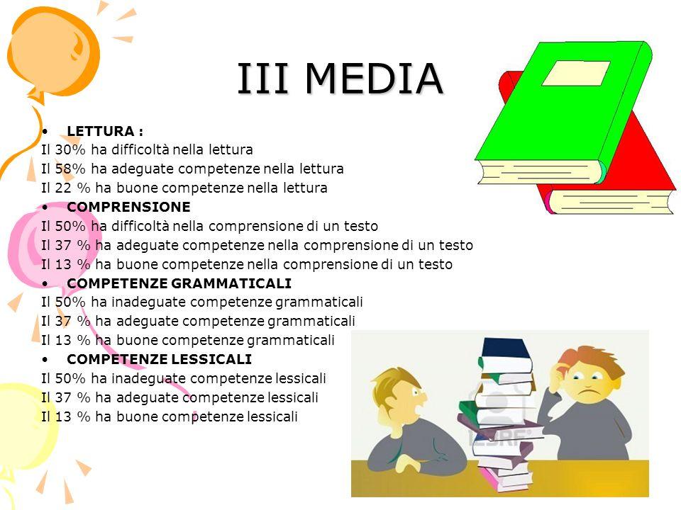 III MEDIA LETTURA : Il 30% ha difficoltà nella lettura Il 58% ha adeguate competenze nella lettura Il 22 % ha buone competenze nella lettura COMPRENSIONE Il 50% ha difficoltà nella comprensione di un testo Il 37 % ha adeguate competenze nella comprensione di un testo Il 13 % ha buone competenze nella comprensione di un testo COMPETENZE GRAMMATICALI Il 50% ha inadeguate competenze grammaticali Il 37 % ha adeguate competenze grammaticali Il 13 % ha buone competenze grammaticali COMPETENZE LESSICALI Il 50% ha inadeguate competenze lessicali Il 37 % ha adeguate competenze lessicali Il 13 % ha buone competenze lessicali