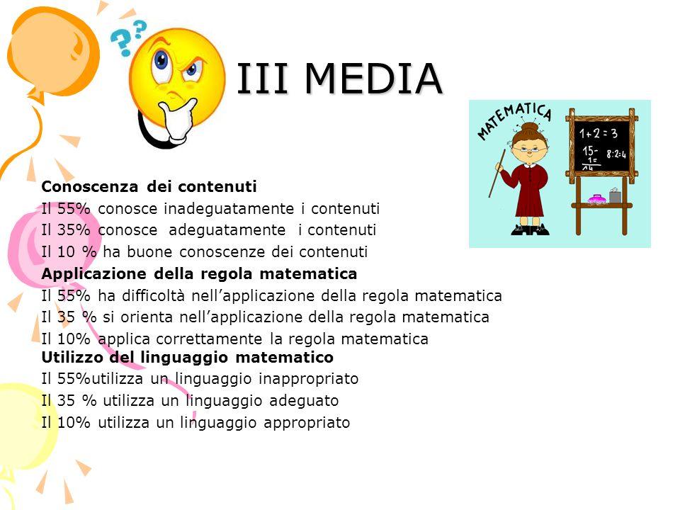 III MEDIA Conoscenza dei contenuti Il 55% conosce inadeguatamente i contenuti Il 35% conosce adeguatamente i contenuti Il 10 % ha buone conoscenze dei