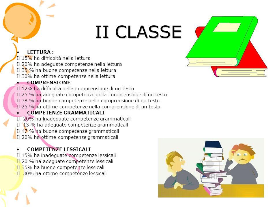 II CLASSE LETTURA : Il 15% ha difficoltà nella lettura Il 20% ha adeguate competenze nella lettura Il 35 % ha buone competenze nella lettura Il 30% ha