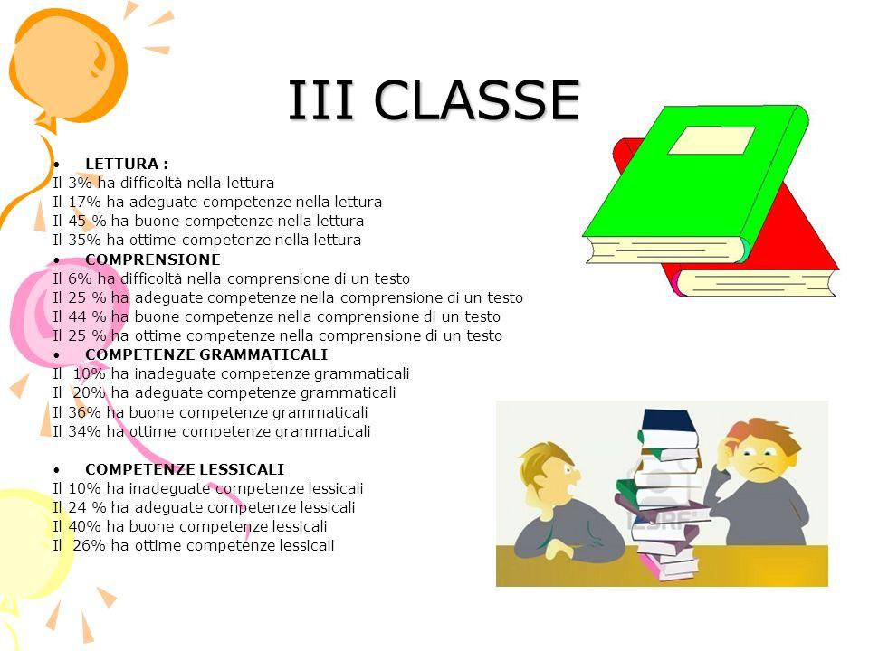 III CLASSE LETTURA : Il 3% ha difficoltà nella lettura Il 17% ha adeguate competenze nella lettura Il 45 % ha buone competenze nella lettura Il 35% ha